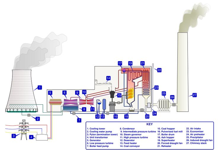Coal-fired power station; Nulear power station