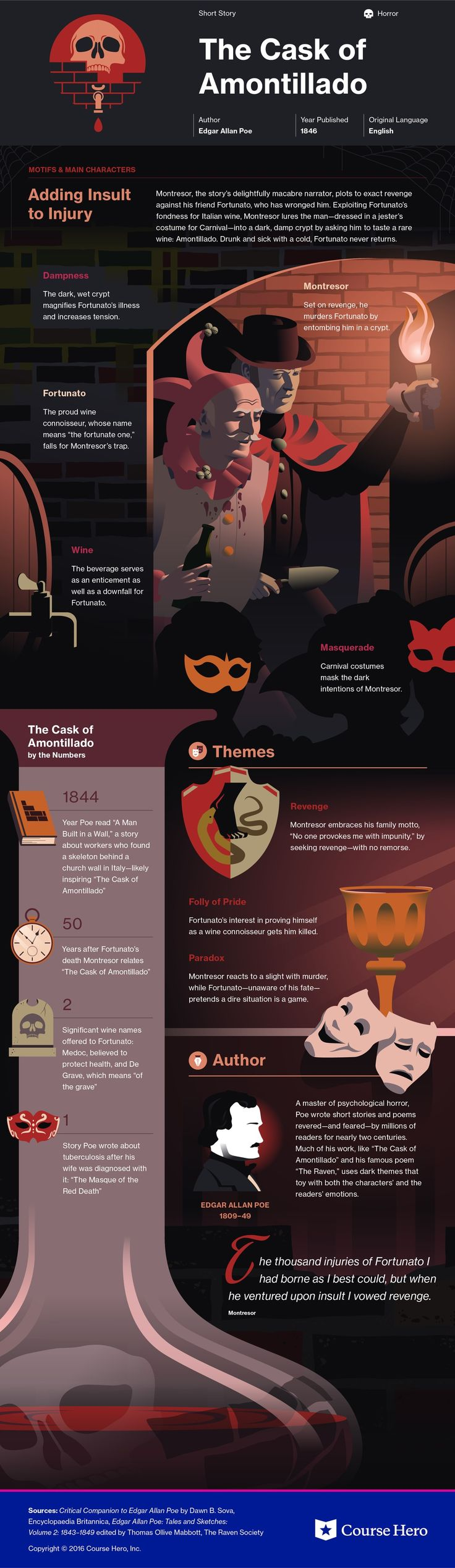 The Cask of Amontillado infographic