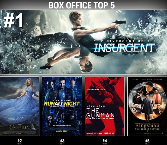 BOX OFFICE REPORT! Young adults dominated theaters this weekend as #Insurgent took the #1 spot at the #boxoffice! #Cinderella continued to enchant people at #2 and #RunAllNight kept people on edge at #3. Newcomer #TheGunman added onto the action at #4. #Kingsman (#5) spent its 6th consecutive week in the top 5.
