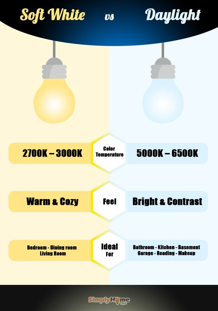 Color Temperature Lighting Soft Warm White Vs Cool White Vs Daylight In 2020 Warm Vs Cool Colors Warm White Basement Living Rooms