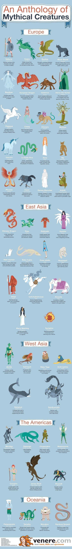 Writing Fantasy ... Infographic Showing Mythical Creatures of the World. #writingfantasy #writingbiz www.OneMorePress.com