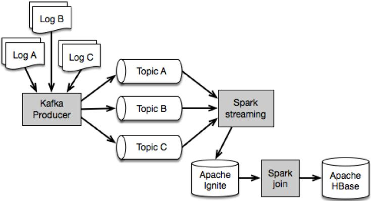Performance Tuning of an Apache Kafka/Spark Streaming System | MapR