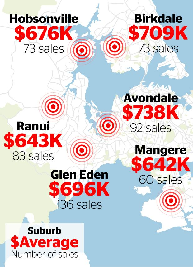 Revealed: Auckland suburbs are first-home buyer favourites - Business - NZ Herald News