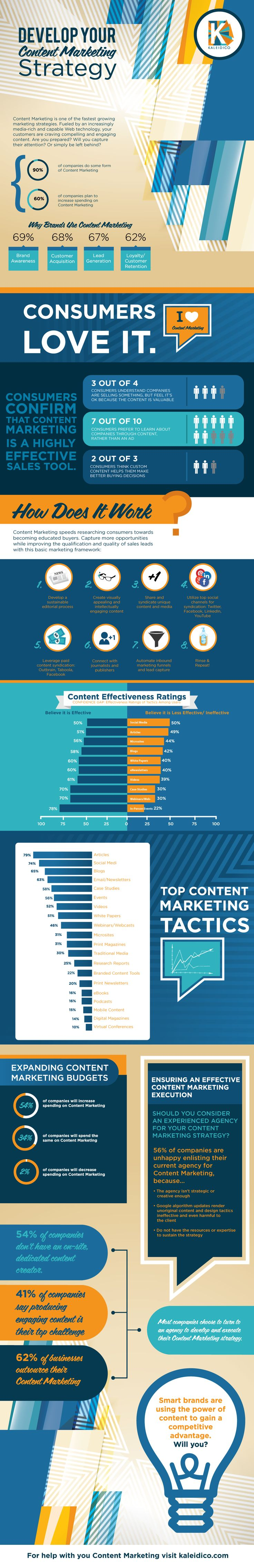 How to Develop Your #ContentMarketing Strategy - #infographic