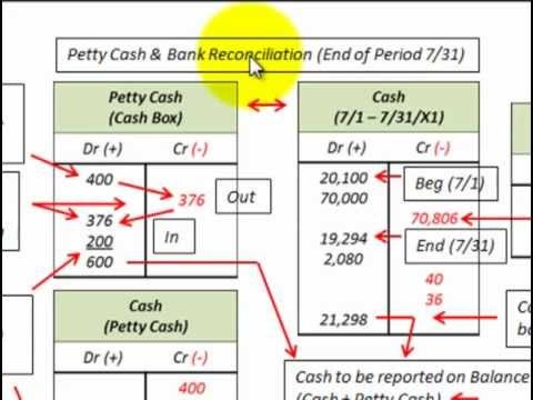 ▶ Week 2: Bank Reconciliation Statement (Petty Cash Accounting For Cash Recorded On B/S) - YouTube