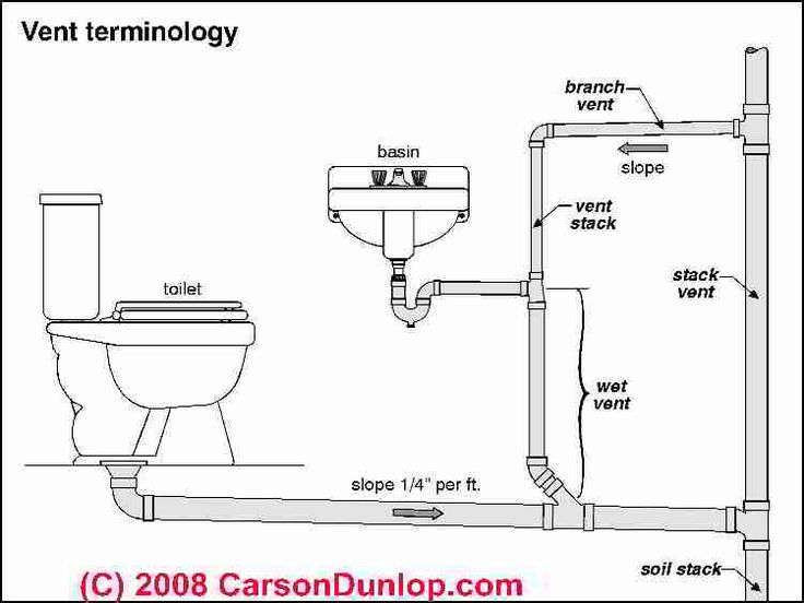 Plumbing vent terminology sketch (C) Carson Dunlop Associates