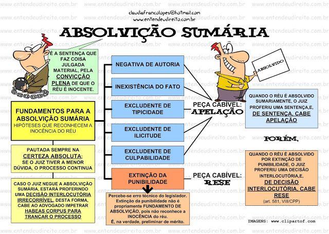 ABSOLVIÇÃO SUMÁRIA NO PROCESSO PENAL