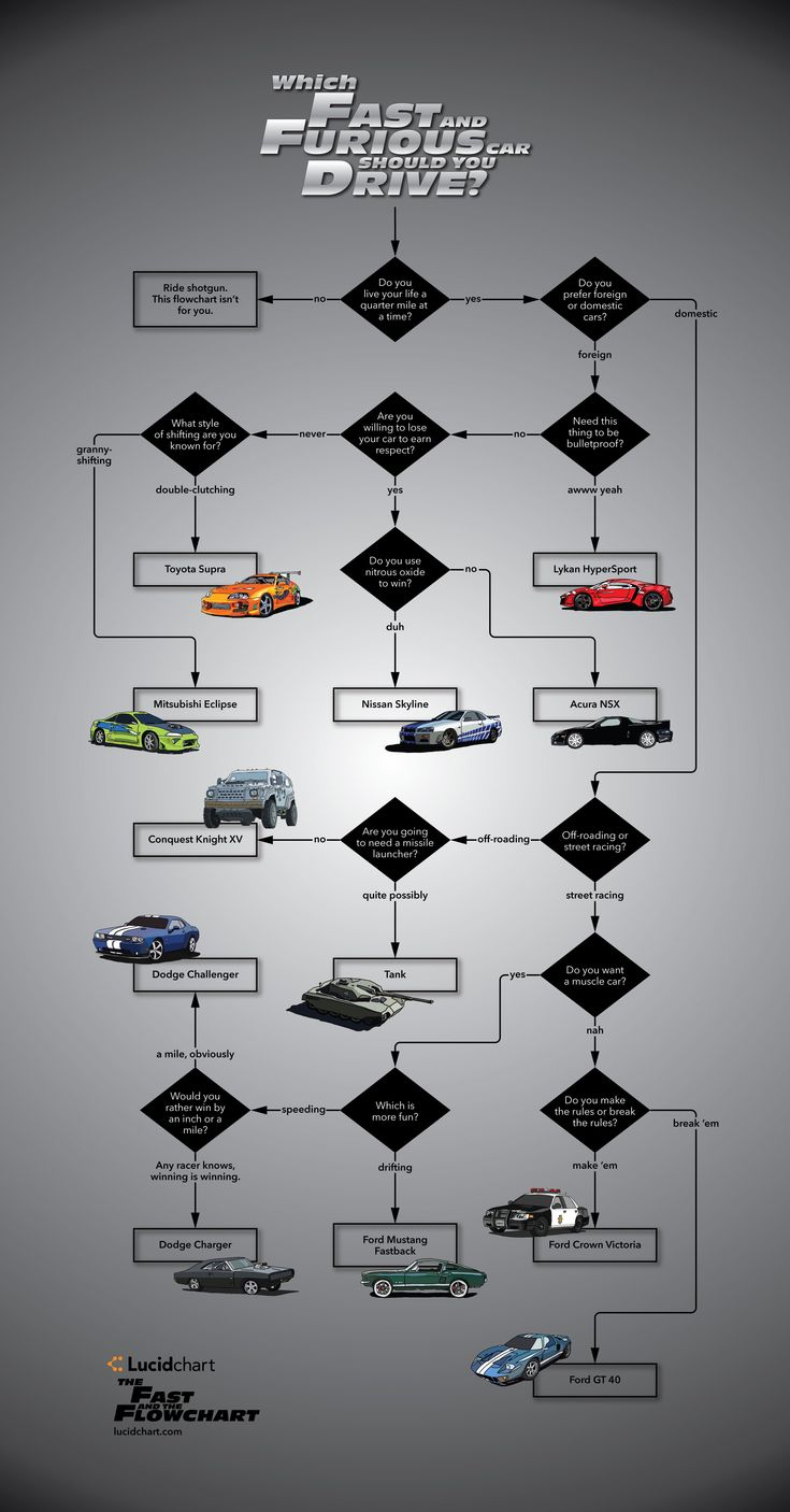 Which Fast and Furious Car Should You Drive? Another fantastic flowchart.