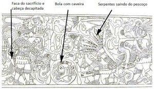 Explicação do desenho do Relevo de Chichén Itzá. As paredes do grande campo do jogo de bola mesoamericano de Chichén Itzá têm um relevo que mostra o líder vencedor segurando a cabeça decapitada do líder adversário, que se encontra de joelhos com o sangue jorrando de seu pescoço sob a forma de serpentes. Entre eles, a bola com uma caveira, alusão ao costume de utilizar o crânio de um sacrificado como núcleo para se fazer uma nova bola.