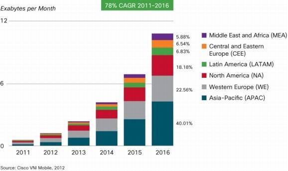Global Mobile Data Traffic, by region: Year 2011 – 2016