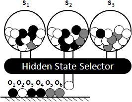 演算法筆記 - Hidden Markov Model