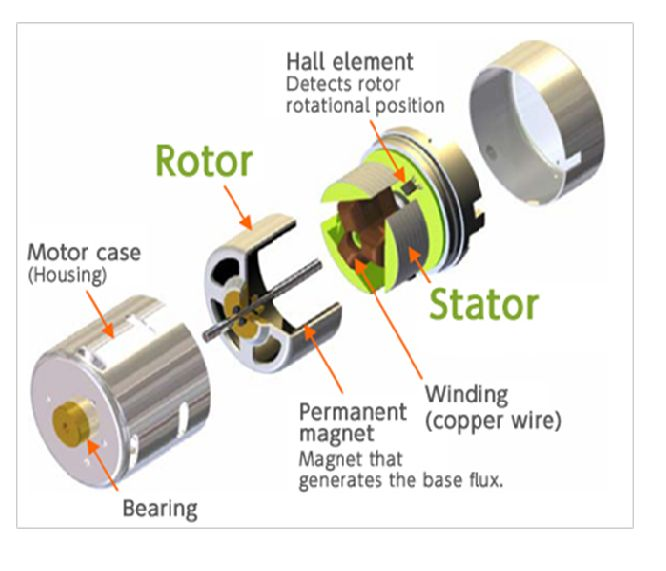 Brushless dc motor bldc motor also known as for Electronically commutated motor ecm