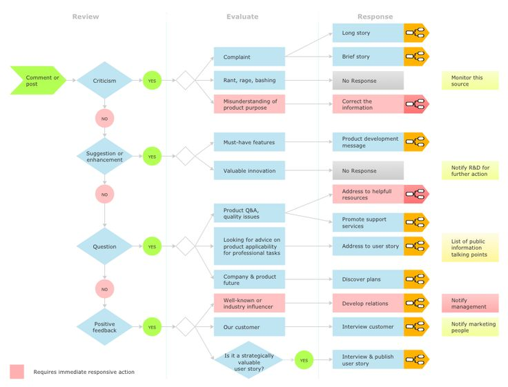 This Flow Chart Was Created In Conceptdraw Pro Using The Social
