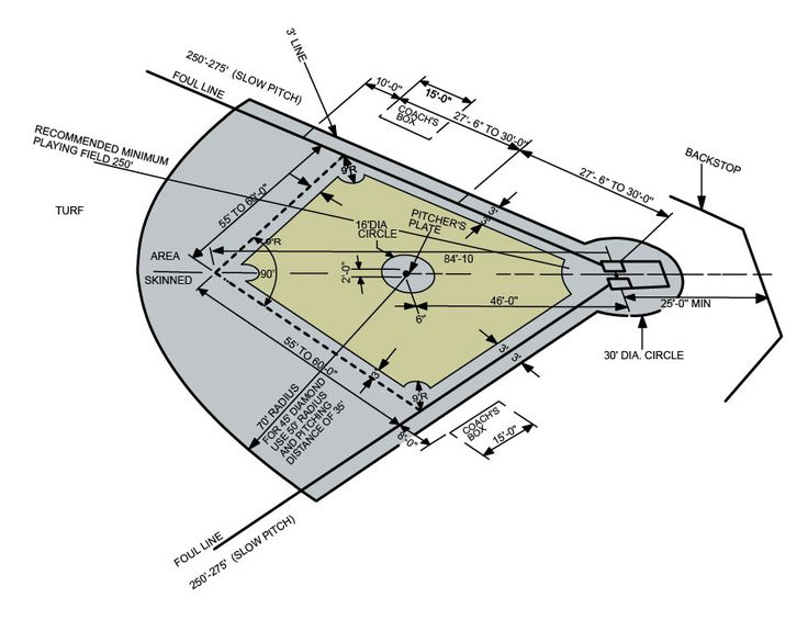 Slow Pitch Softball Field Diagram Below is a diagram of a ...