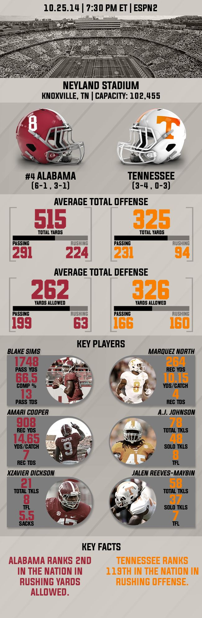 Infographic: Alabama vs. Tennessee Preview