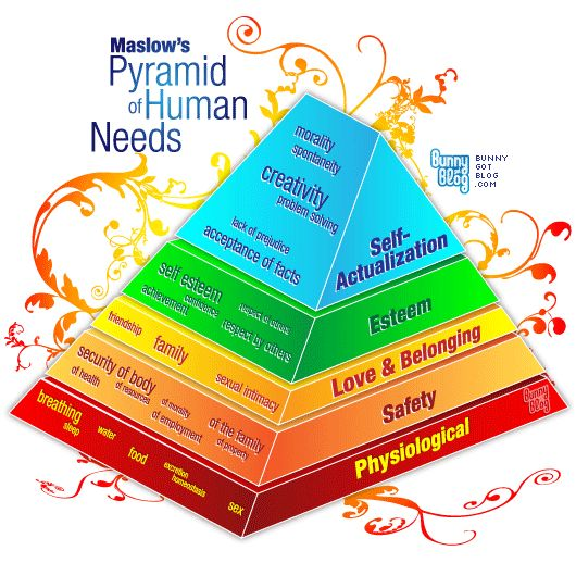 Maslow's Hierarchy of Needs 3-D pyramid