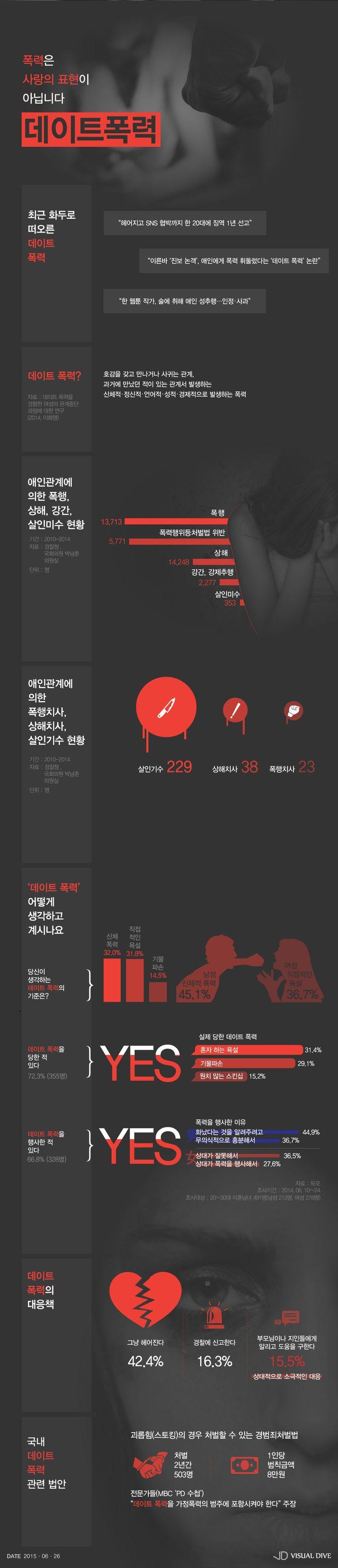 사랑의 표현이 될 수 없는 '데이트폭력' [인포그래픽] #Date_violence / #Infographic ⓒ 비주얼다이브 무단 복사·전재·재배포 금지