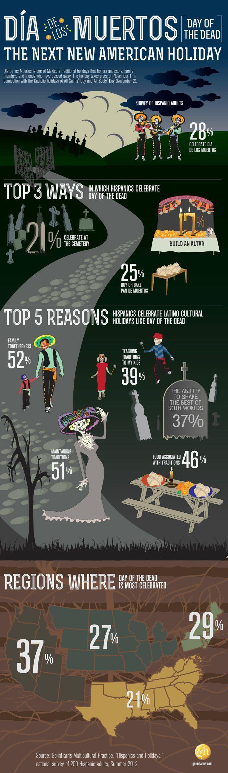 Excellent infographic on who celebrates Day of the Dead in the U.S.! ¡Feliz Día de los Muertos!