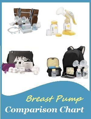 Breast Pump Comparison Chart   #macobgyn #breastfeeding