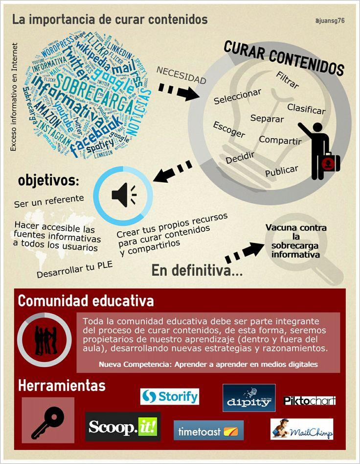 Explicación de la curación de contenidos #eduPLEmooc