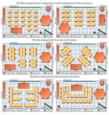 idées de dispositions pour la salle de classe