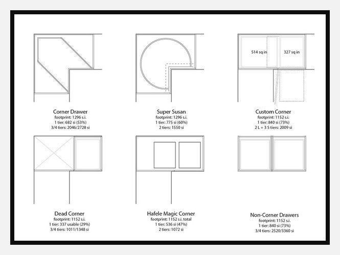 86 Reference Of Standard Kitchen Corner Cabinet Sizes Chart Corner Kitchen Cabinet Corner Drawers Corner Cupboard