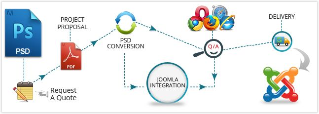 Are you looking for #PSD to #Joomla #Conversion #Services with pixel perfect code, w3c validated, clean and 100% CSS based, fully functional Joomla #template with cross browser compatibility then contact us on: +91-8802636461 To Request a quote visit: http://www.i-webservices.com/PSD-to-Joomla-Conversion
