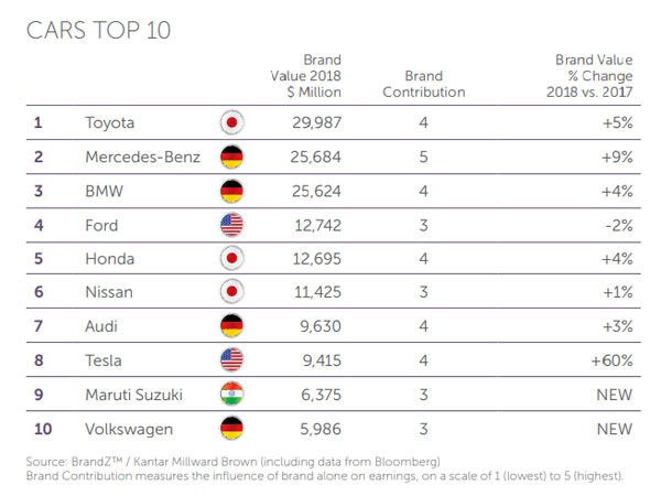 Maruti Suzuki Is The 9th Most Valuable Brand In The World Luxury Car Brands British Car Brands Car Brands
