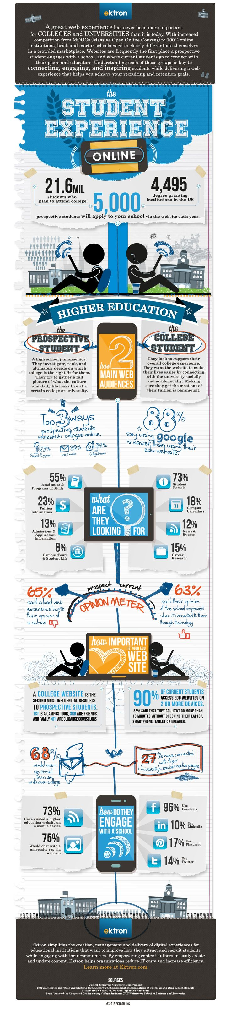 The Student Online Experience Infographic - http://elearninginfographics.com/student-online-experience-infographic/
