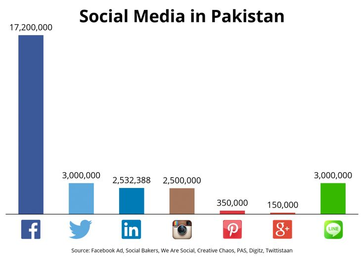 Free social media dating sites