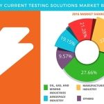 Global Eddy Current Testing Solutions Market - Size, Projections, Drivers, Trends, Vendors, and Analysis Through 2021 by Technavio
