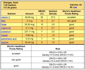 Nutritional Value of an Orange
