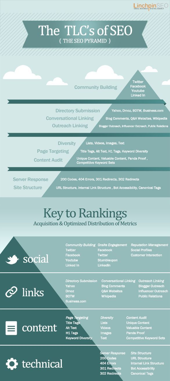 SEO Infographic  -- TLC's of SEO - the SEO pyramid MAKE MONEY ONLINE NOW! http://bigideamastermind.mkshosting.com