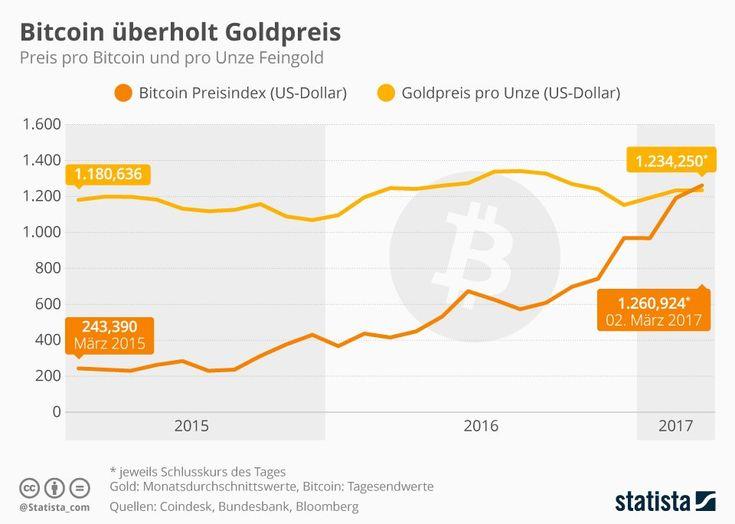 Am Donnerstag stellte die virtuelle Währung Bitcoin einen Rekord auf: Erstmalig stieg der Wert des digitalen Geldes höher als der Preis pro Unze Feingold.   #Anlagemöglichkeit #Bitcoin #Edelmetall #Feingold #Goldpreis #Kryptowährung #Kurs #virtuelle Währung #Zahlungsmittel