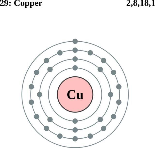 Atom Diagrams: Copper Atom