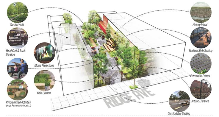 The Big Reveal: First Designs of the Ridge Avenue Pocket Park Read more at http://www.phillymag.com/property/2015/08/11/ridge-avenue-pocket-park-renderings/#Al4hqJ16ifyDO3d3.99