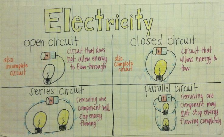 This visual is a great way to display the vocabulary when introducing electricity and circuits. Students get confused between series and parallel.