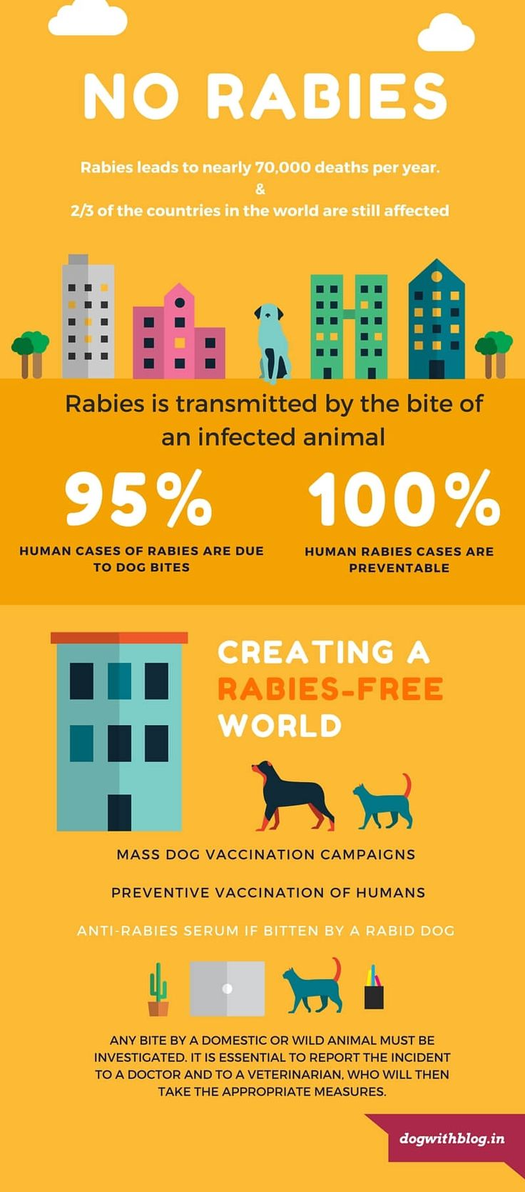 World Rabies Day - Love people. Love dogs. Hate Rabies. How civic society, NGOs and corporations are trying to End Rabies Together.