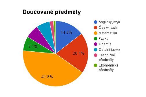 ✔ Něco ze zákulisí ;) Následující graf ukazuje procentuální poměr nejčastěji doučovaných předmětů v naší škole. Světe, div se, první místo zaujímá matematika! 📏📐 :o Druhé místo patří očekávaně češtině 📝 a až třetí místo angličtině. Čtvrtým a pátým nejčastěji doučovaným předmětem jsou pak fyzika a chemie :). Překvapily Vás výsledky? S jakými předměty si myslíte, že děti a studenti nejvíce válčí a se kterými mají naopak nejmenší problémy? :) #skola #skolapopulo #doucovani #olomouc #brno