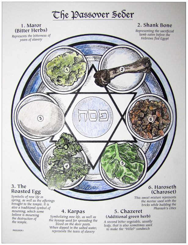 Play a game while learning about what is served on the Sedar Plate during Passover! HTTA - Activity-Study- History of Holidays