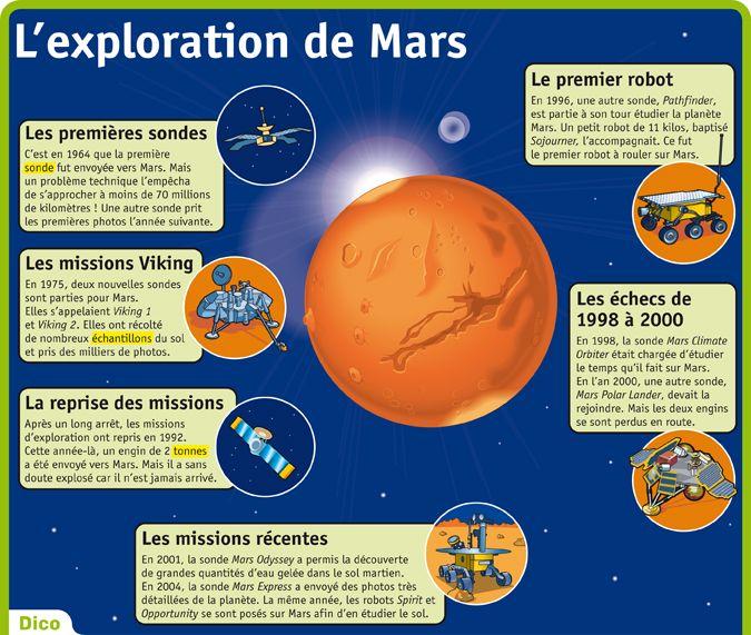 Fiche exposés : L'exploration de Mars