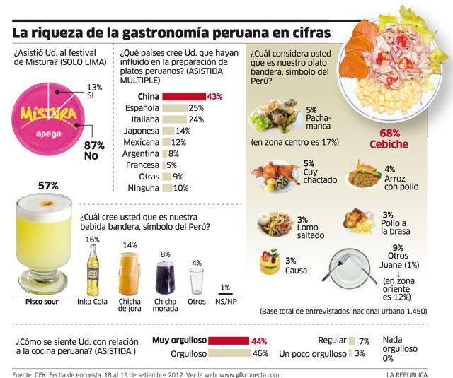 La riqueza de la gastronomía peruana en cifras