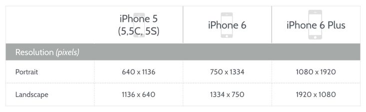 iOS 8 Design: Resolution Specification for iPhone 6 and iPhone 6 Plus
