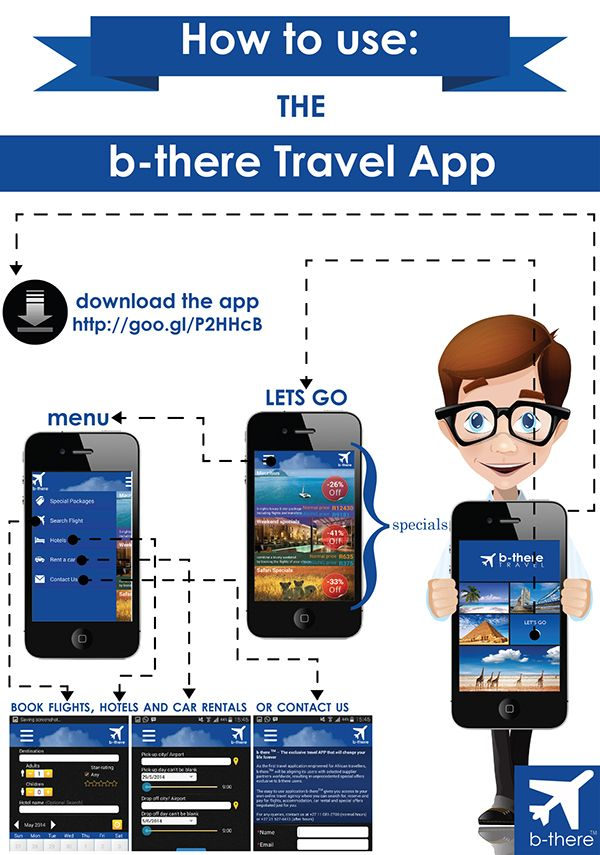 How to use the b-there app - Infographic by Karine Taljaard, via Behance