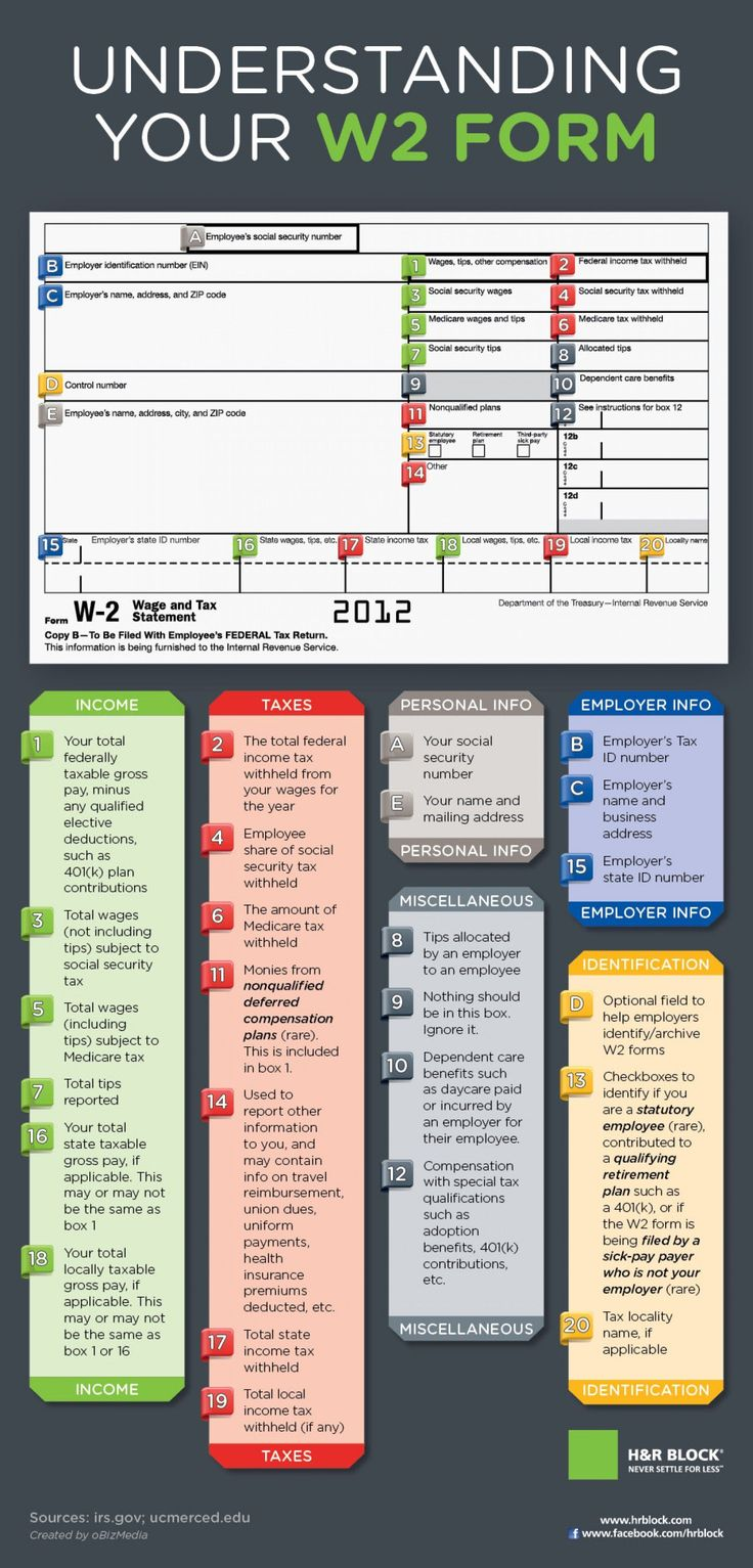 The Complete Guide To The W-2 Form | Visual.ly