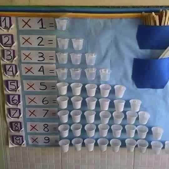 """Con lasiguiente """"máquina didáctica"""" podemos trabajar, desde niveles básicos, el aprendizaje de la tabla de multiplicar, así como el reparto igualatorio. En la imagen aparecen escritas las tablas con el símbolo de multiplicar para trabajar enPrimaria, pero es igualmente útil para repartos igualitarios en Educación Infantil. En la primera columna …"""