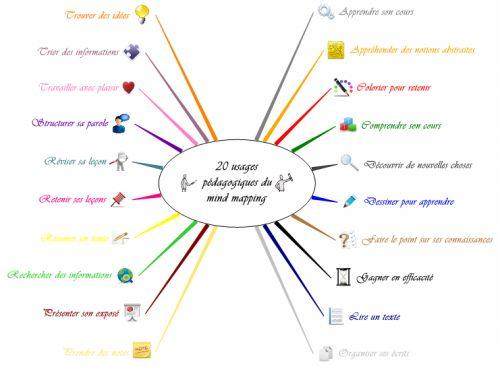 20 usages pédagogiques du mind mapping