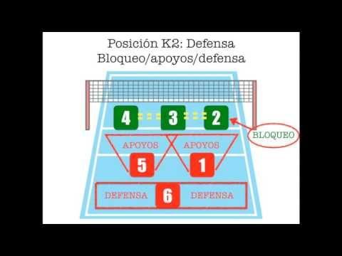 FLIPPEANDO EL VOLEIBOL: Ataque y defensa.   The Flipped Classroom