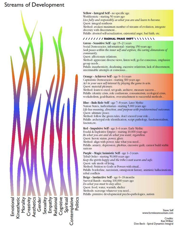 Spirale Dynamique - Page 9 Cb37e3d8715d9ab8d639421f7a8b7066--consciousness-spiral-dynamics