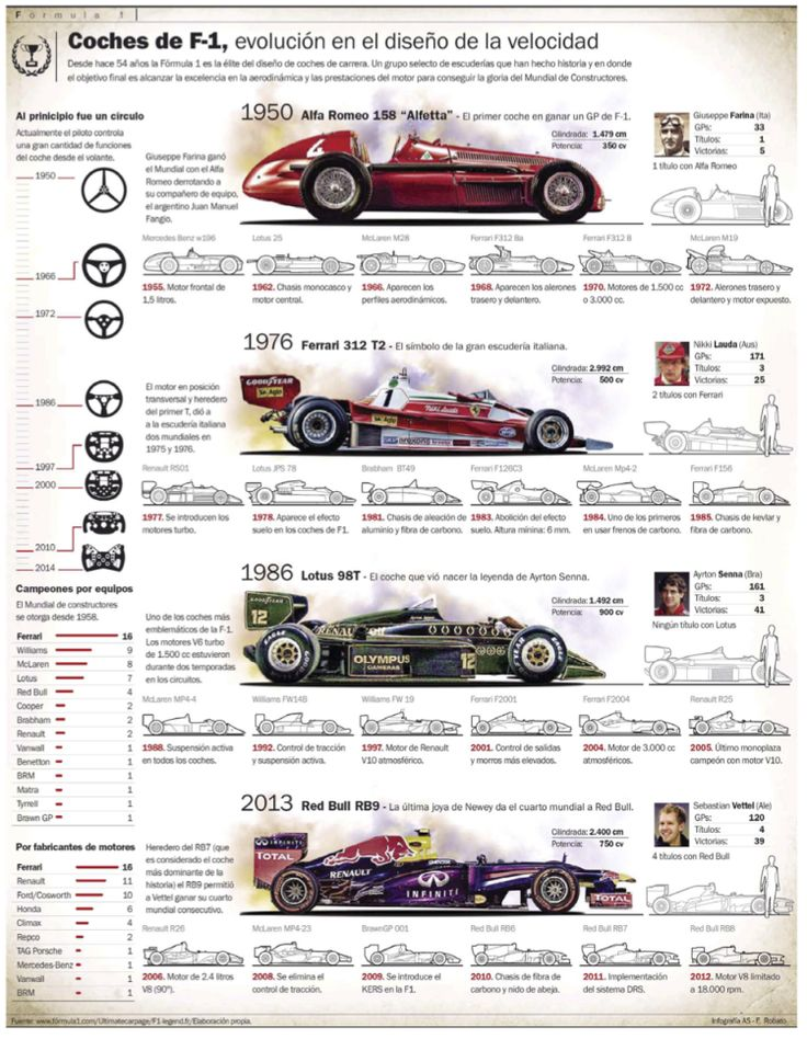 Evolution of Formula One cars